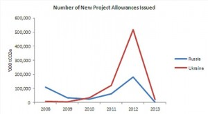 new project allowances