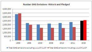 russian ghg emissions